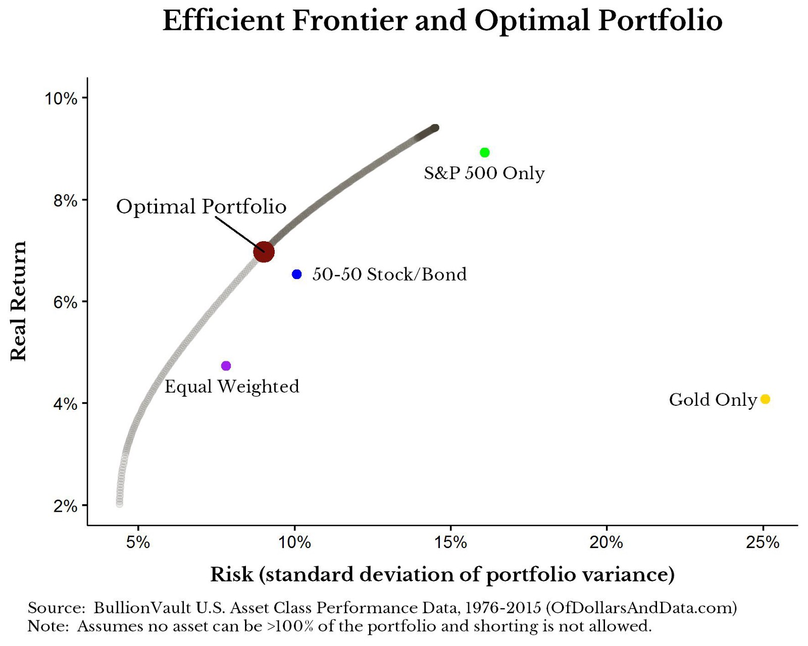 efficient frontier optimal Investment analysis act 4221 optimal portfolios and efficient frontier lecture 05a powerpoint slideshow about 'optimal portfolios and efficient frontier' - yanka.