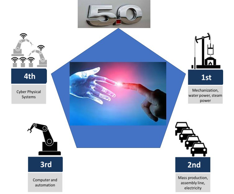 INDUSTRY 5.0 definition