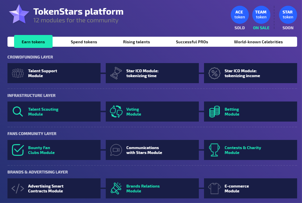 Image result for tokenstars platform