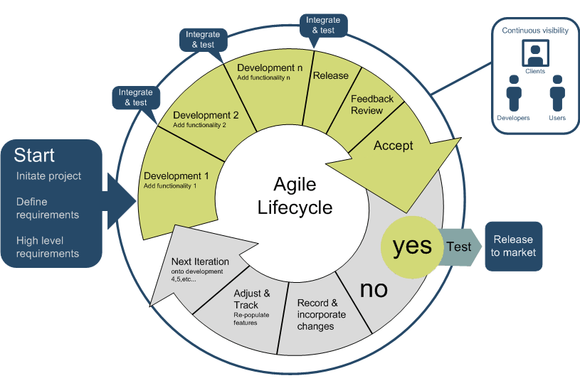 software engineering and willis factor model Explore 10 different types of software development process models kuppam engineering college a software process model is the basic.