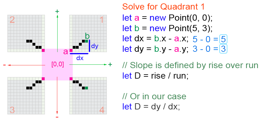 Bresenham Line Drawing Algorithm All Quadrants : How to code your first algorithm — draw a line