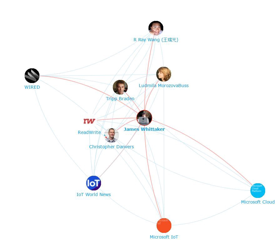 Onalytica - IoT 2017 Top 100 Influencers, Brands and Publications James Whittaker Network Map