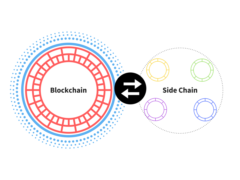 Picture from https://medium.com/loom-network/million-user-dapps-on-ethereum-an-introduction-to-application-specific-sidechains-c0fdc288c5e5