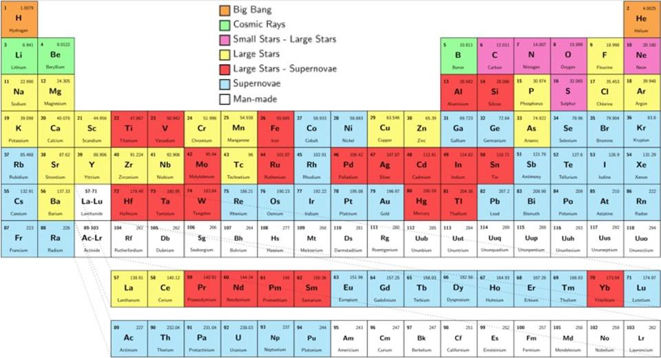The scientific story of how each element was made starts for 114 element periodic table