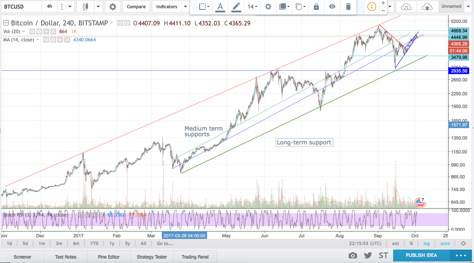 4 Hour Log Scale Btc Usd Chart