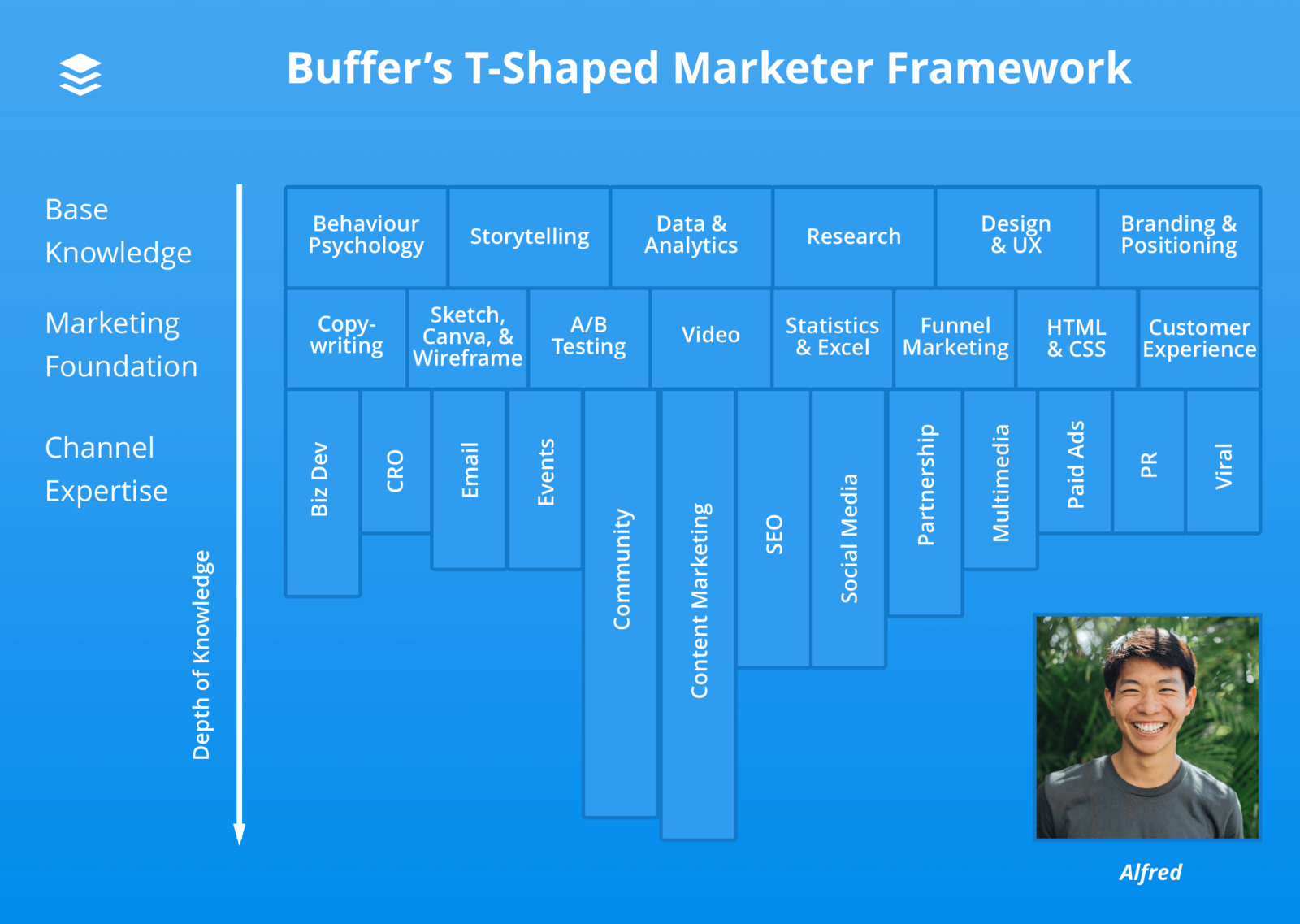 Alfred T-shaped marketer diagram