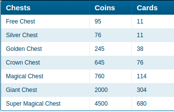 chests-coins-cards