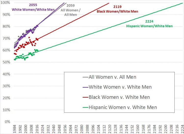 Women's Median Earnings as a Percent of Men's, 1984-2017 (Full-time, Year-Round Workers) with Projections for Pay Equity, by Race/Ethnicity