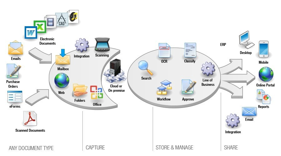 Archiving Document Management And Records Management