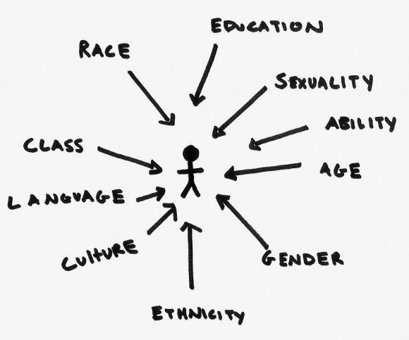 A stick figure, with arrows pointing to it saying race, education, sexuality, ability, age, gender, ethnicity, culture, language, and class