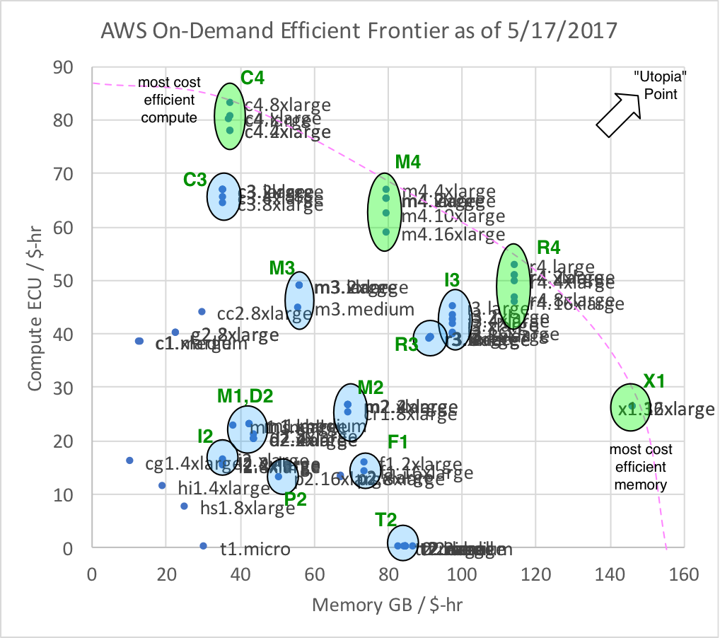 How to select the most efficient aws ec2 instance types using the goal is to organize the set of point solutions in this case instance types in terms of normalized metrics then shrink the consideration set to a nvjuhfo Gallery