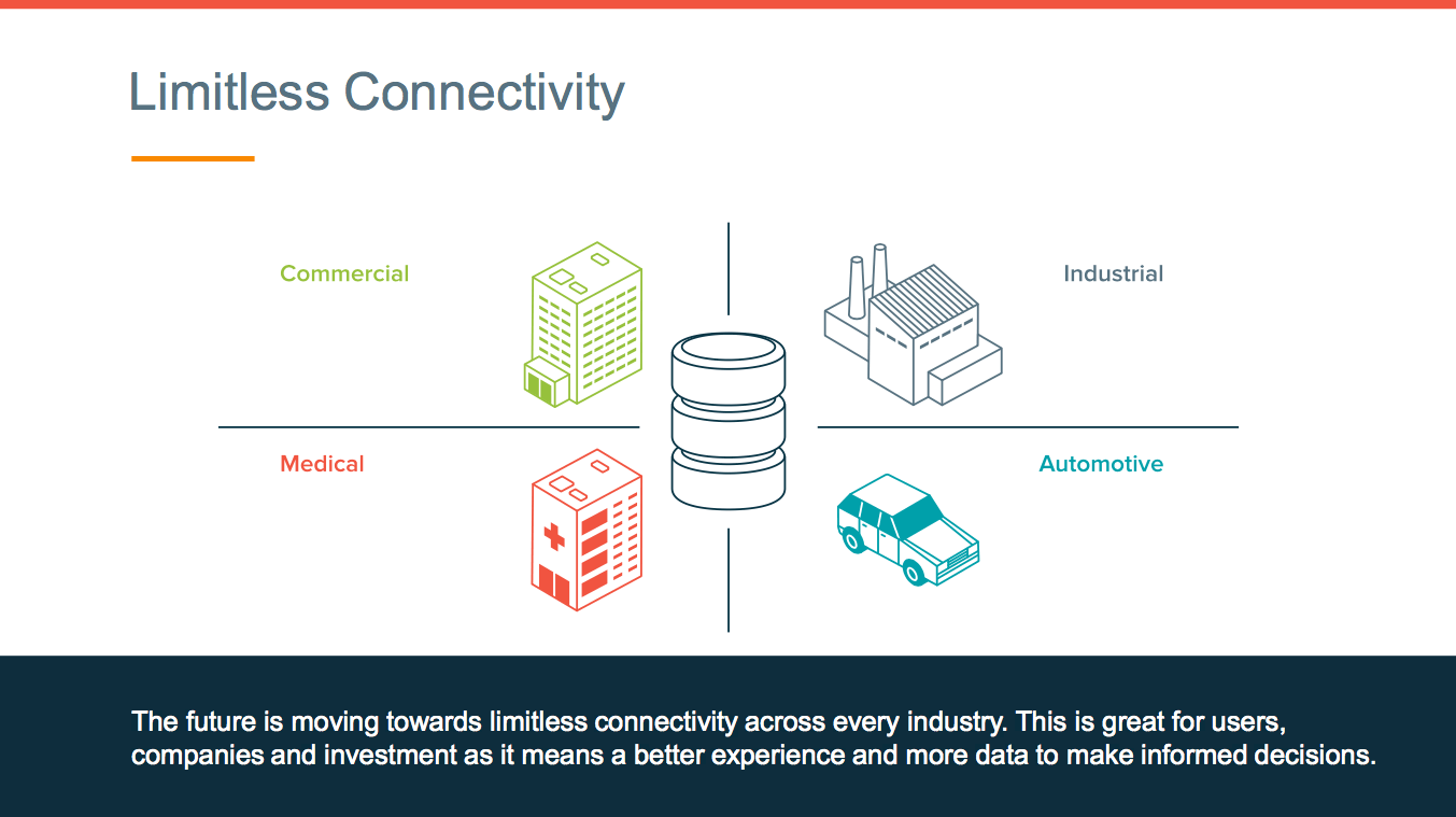 The future is moving towards limitless connectivity across every industry. This is great for users, companies and investment as it means a better experience and more data to make informed decisions.
