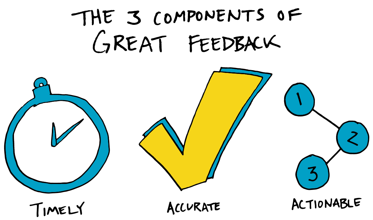 The three components of great feedback: good feedback is timely, accurate, and actionable