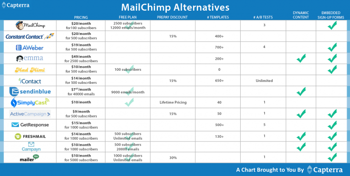 the top 10 mailchimp alternatives for small business email marketingMailchimp Alternatives #3