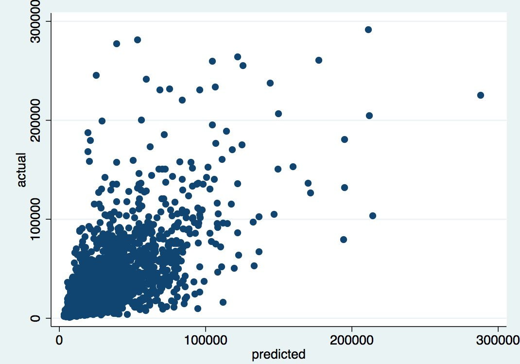 Scatterplot from STATA of output of first tpot model - actual final prices on auctions vs predicted