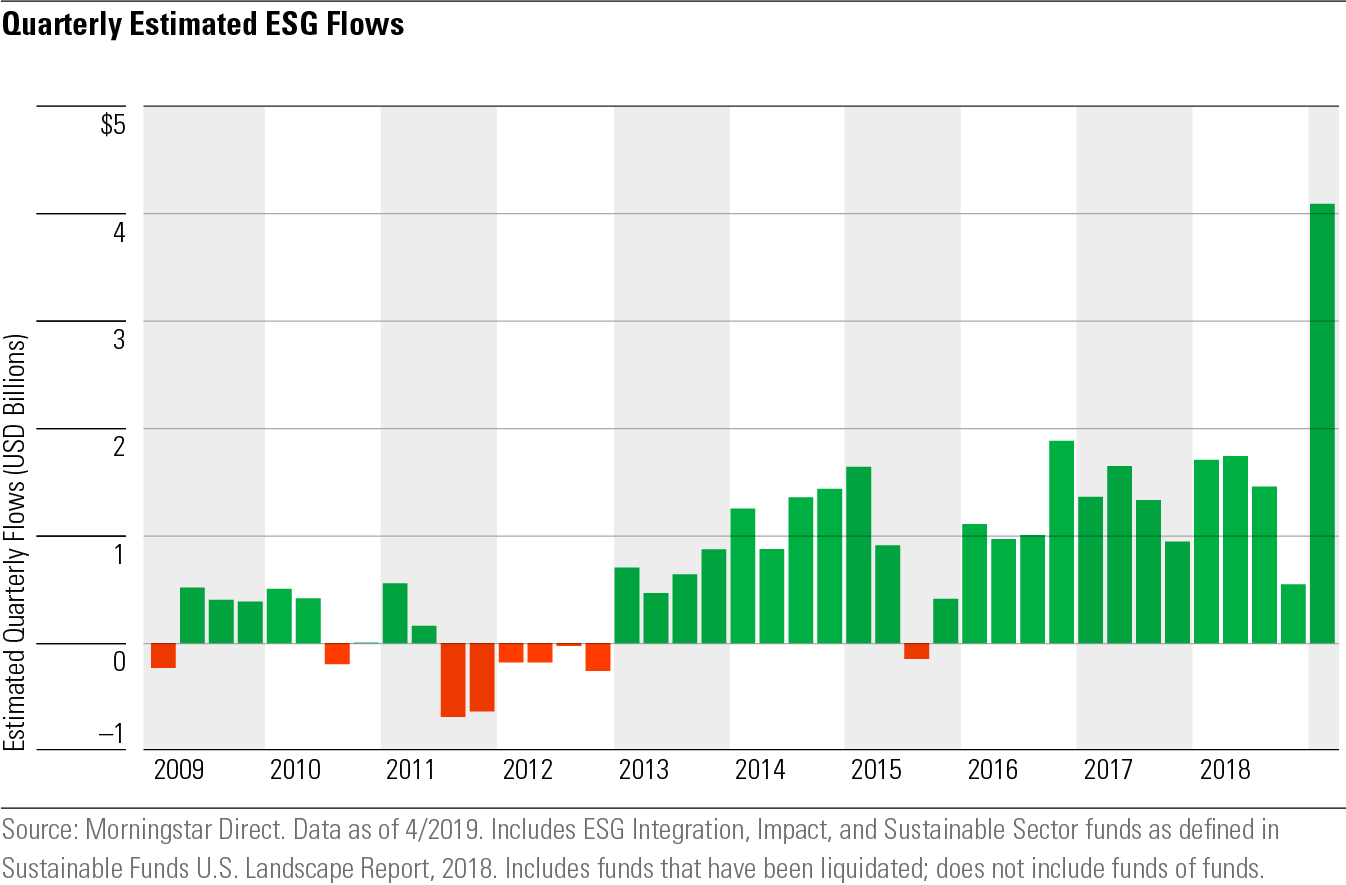 Quarterly ESG in-flows are booming