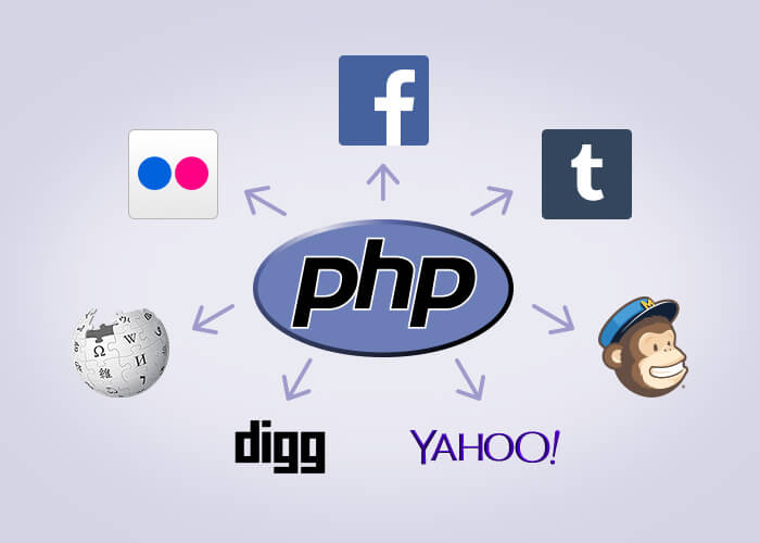 What is the Future of PHP?
