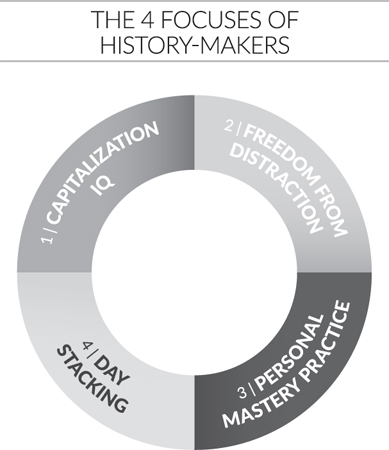 The Four Focuses of History-Makers