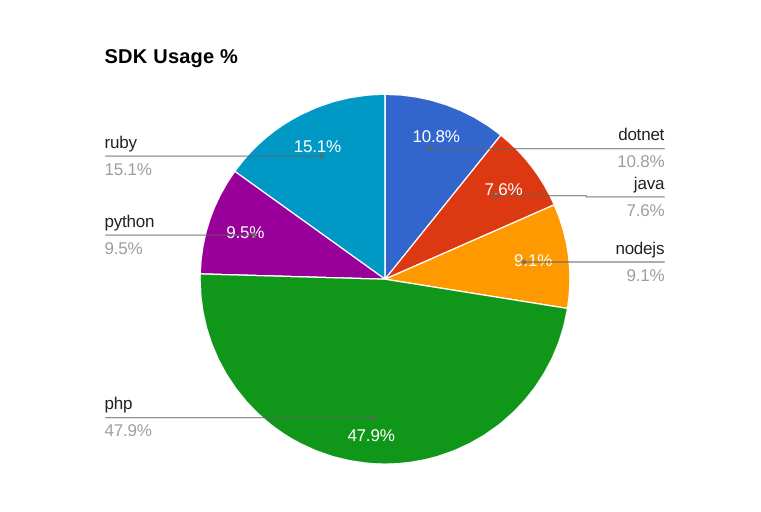And The Most Popular Programming Language Is Hacker Noon - The most popular language