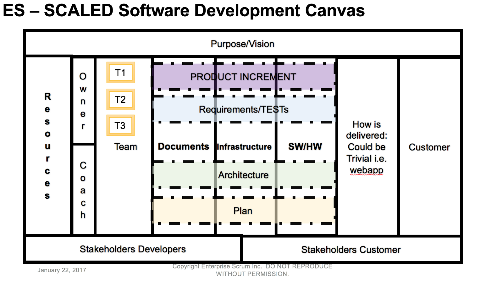 First cssc certified software scaling coach class and es scaled software development canvas xflitez Gallery