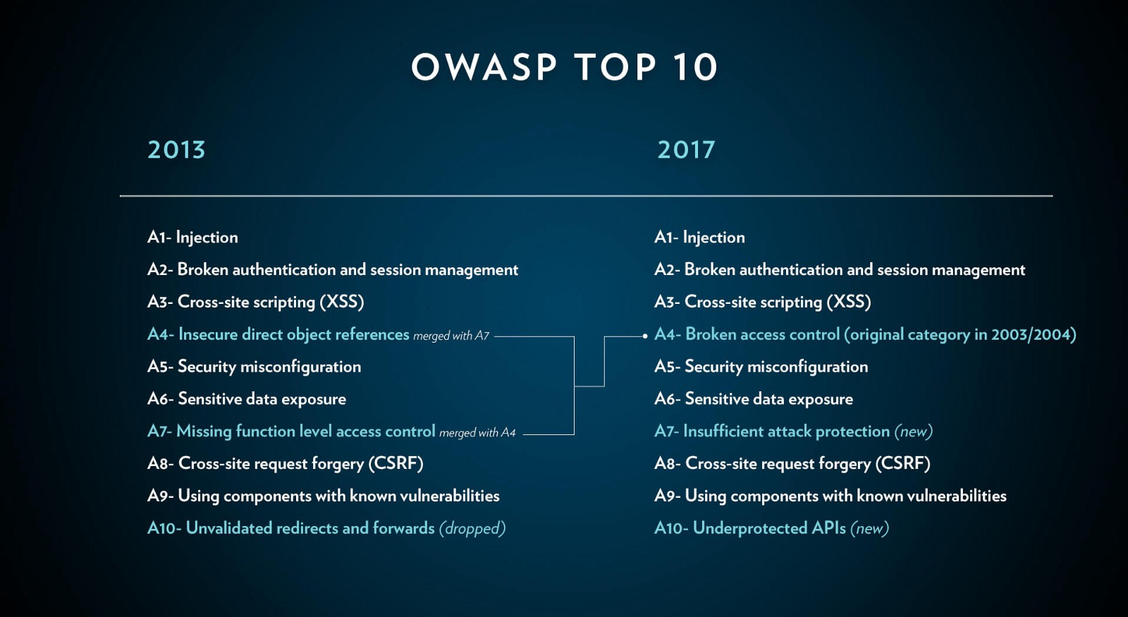 This Dangerous New World Web Development Through The Prism Of Database Application Security According To Owasp Such Vulnerabilities Are Included In Top Three Main Safety Concerns For Applications As You Can See List Above