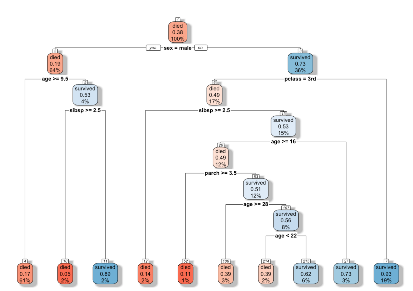Visualizing a decision tree using r packages in explortory ccuart Gallery
