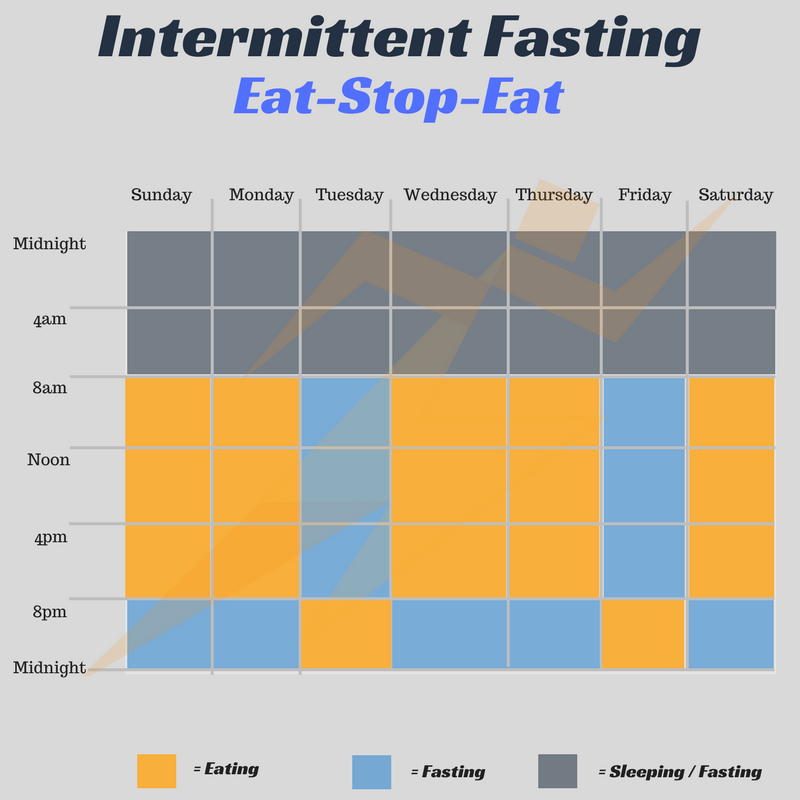 The Ultimate Beginner's Guide To Intermittent Fasting