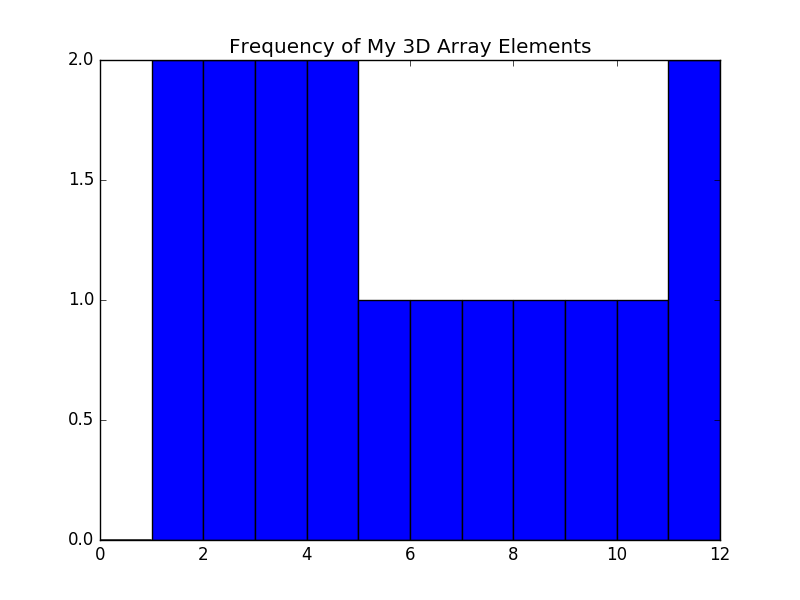 NumPy Tutorial: Array Computing in Python - By