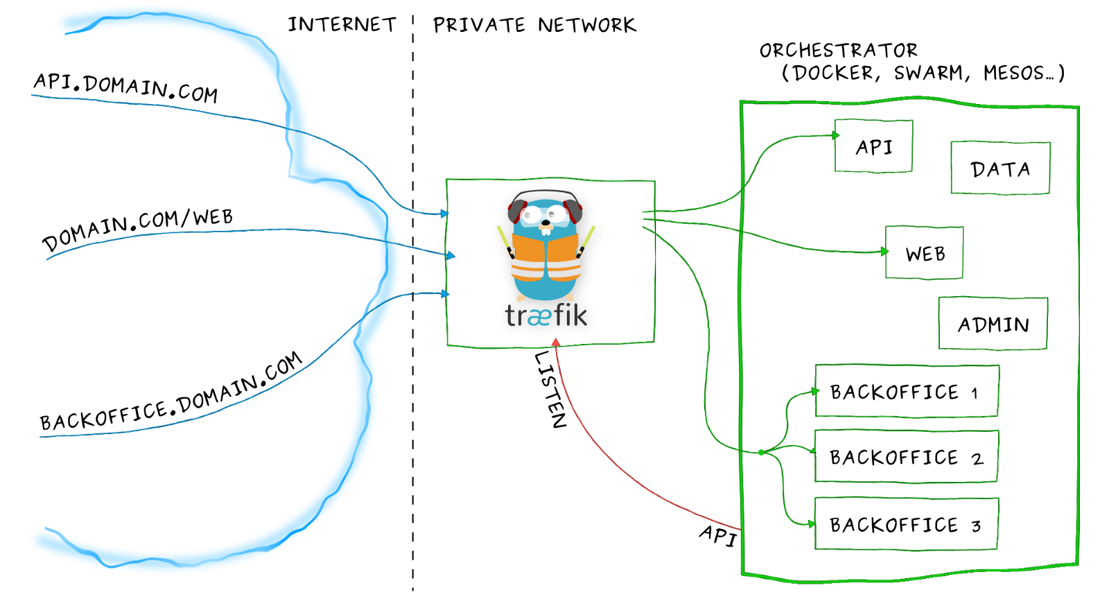 Building An Arm Kubernetes Cluster Itnext Auto Ingress Wiring Diagram With Traefik Any Application Deployment Can Be Exposed Its Services On A Subdomain The Network Was Deployed Itself Loadbalancer