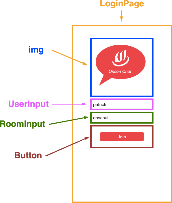 Real time Chat App with OnsenUI and Horizon! – The Web Tub