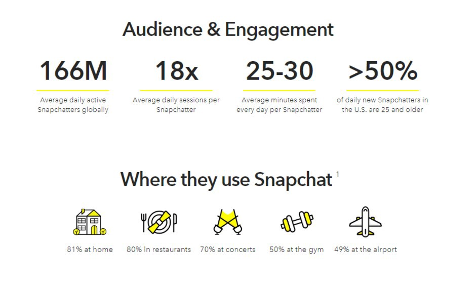 snapchat audience engagement