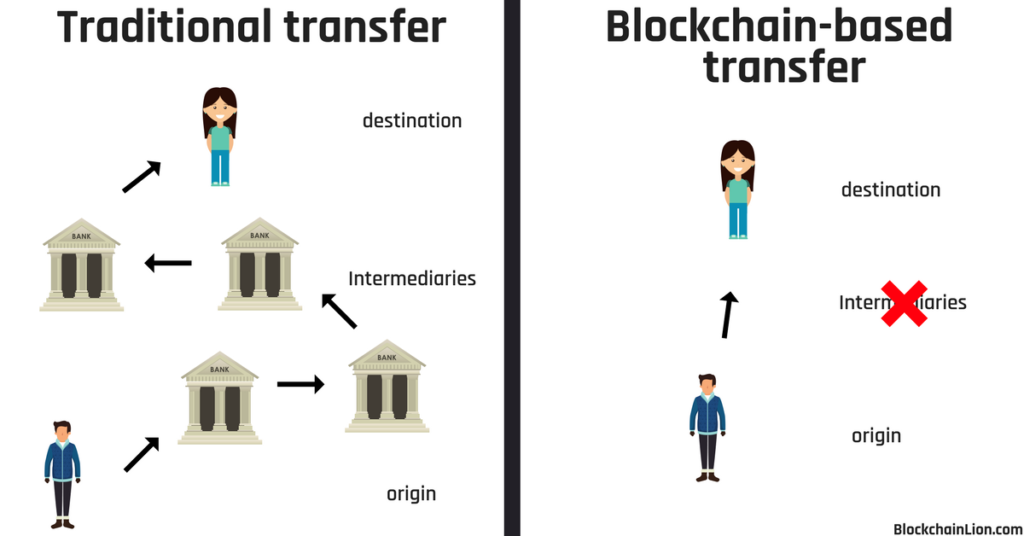 the image shows a blockchain transaction with zero intermediates versus a traditional transaction that has many intermediaries