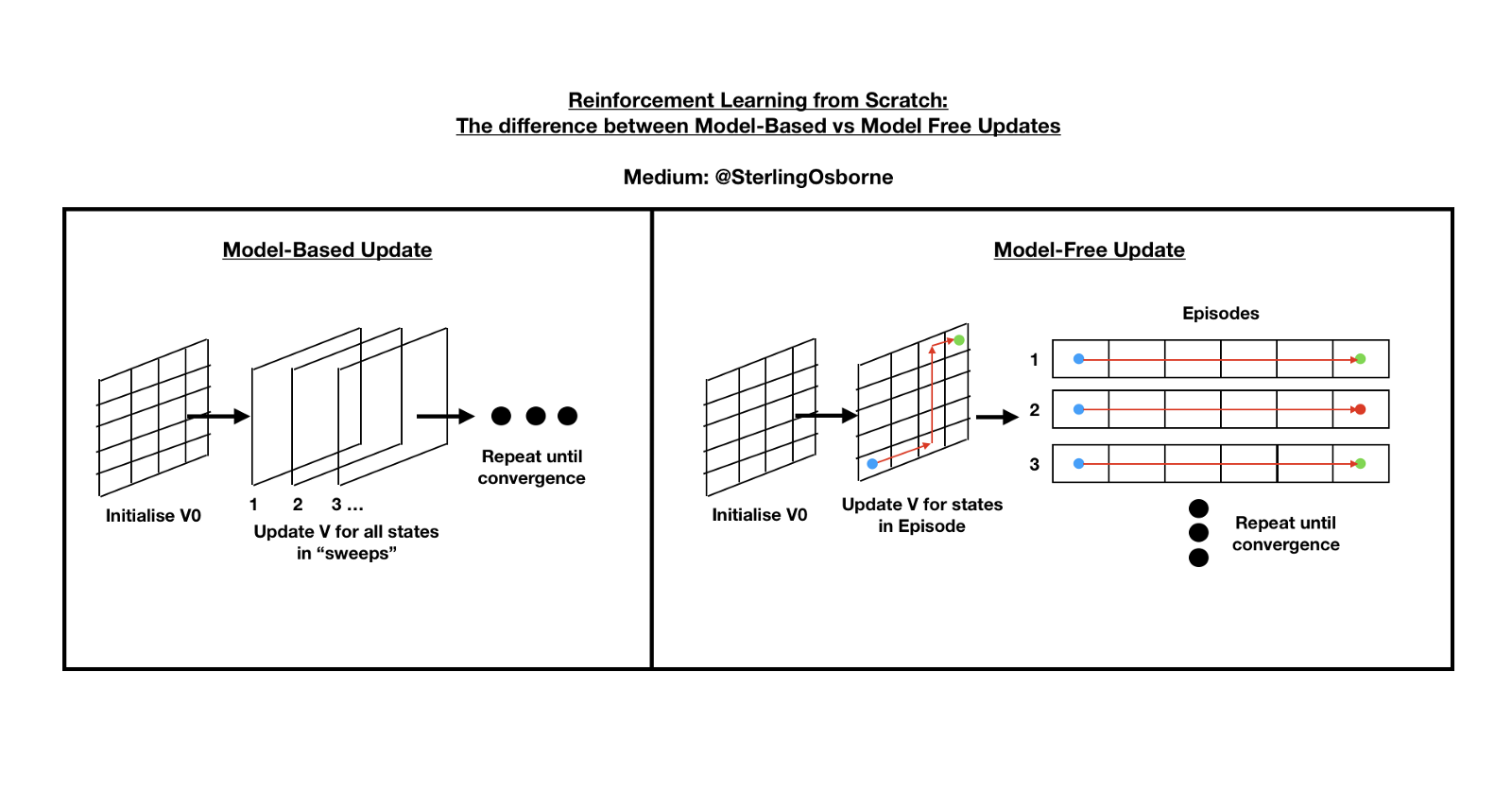 Reinforcement Learning from Scratch: Applying Model-free Methods and