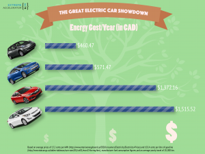 Comparison of Energy Costs
