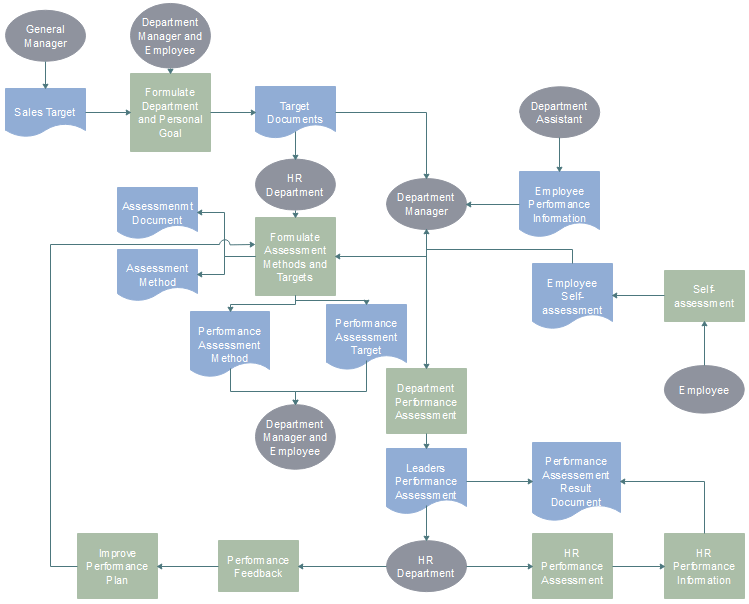 Performance Management System Flowchart