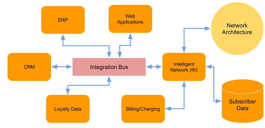Connecting The Connected  U2014 Reference Architecture For