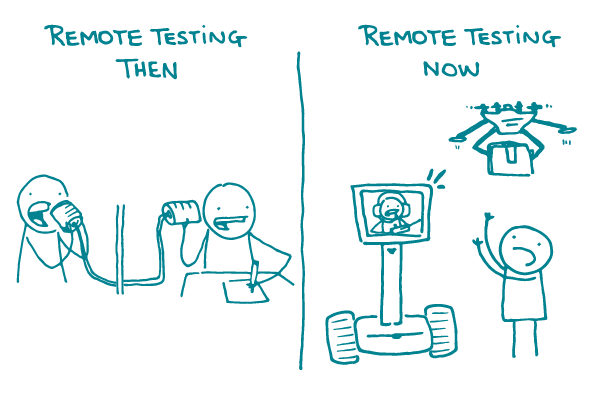 "A split screen of ""Remote testing then"" with 2 doodles talking through tin cans, and ""Remote testing now"" with a doodle communicating through a video screen, headset, and drone."