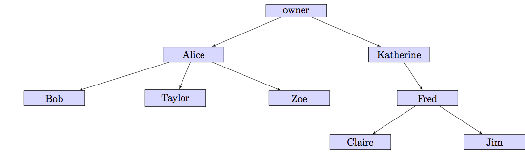 tree organizational structure