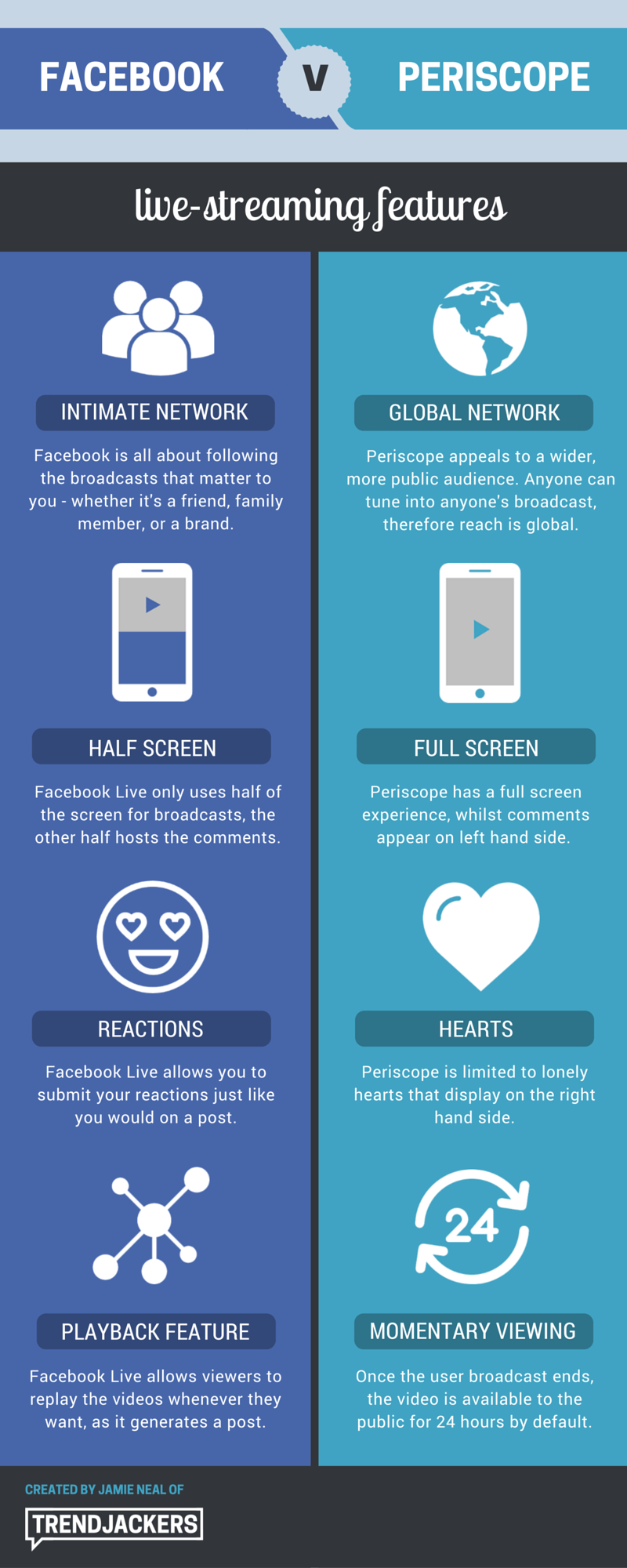 Periscope V Facebook Live Infographic