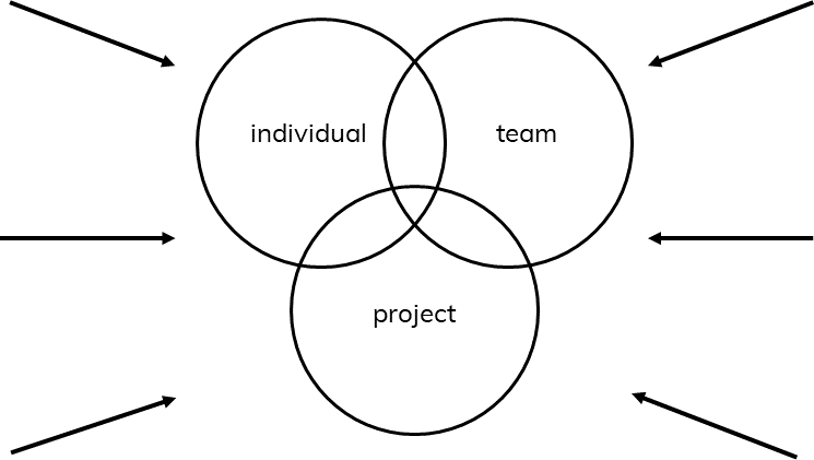 three tools to help you design new ways of working with your team