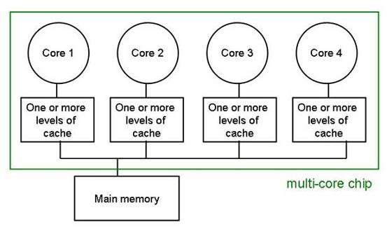 Handling Java Memory Consistency With Happens Before Relationship