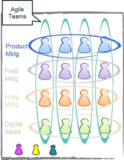 Agile Marketing team structure that cuts across the marketing silos to focus on customer value