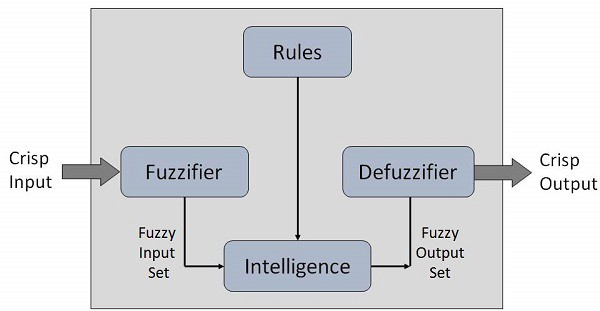 design of fuzzy controller for two