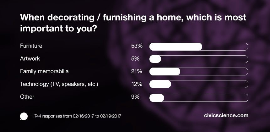The majority of Americans care most about furniture when decorating a home.