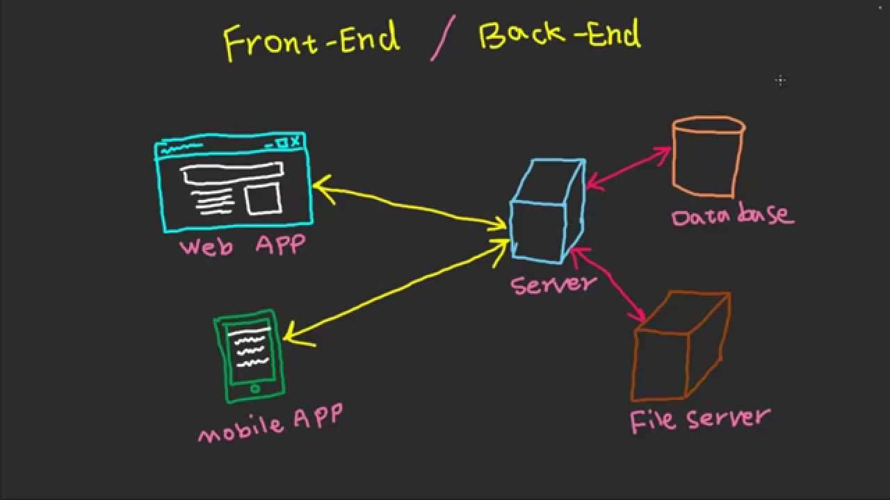 Frontend + Backend= Full Stack