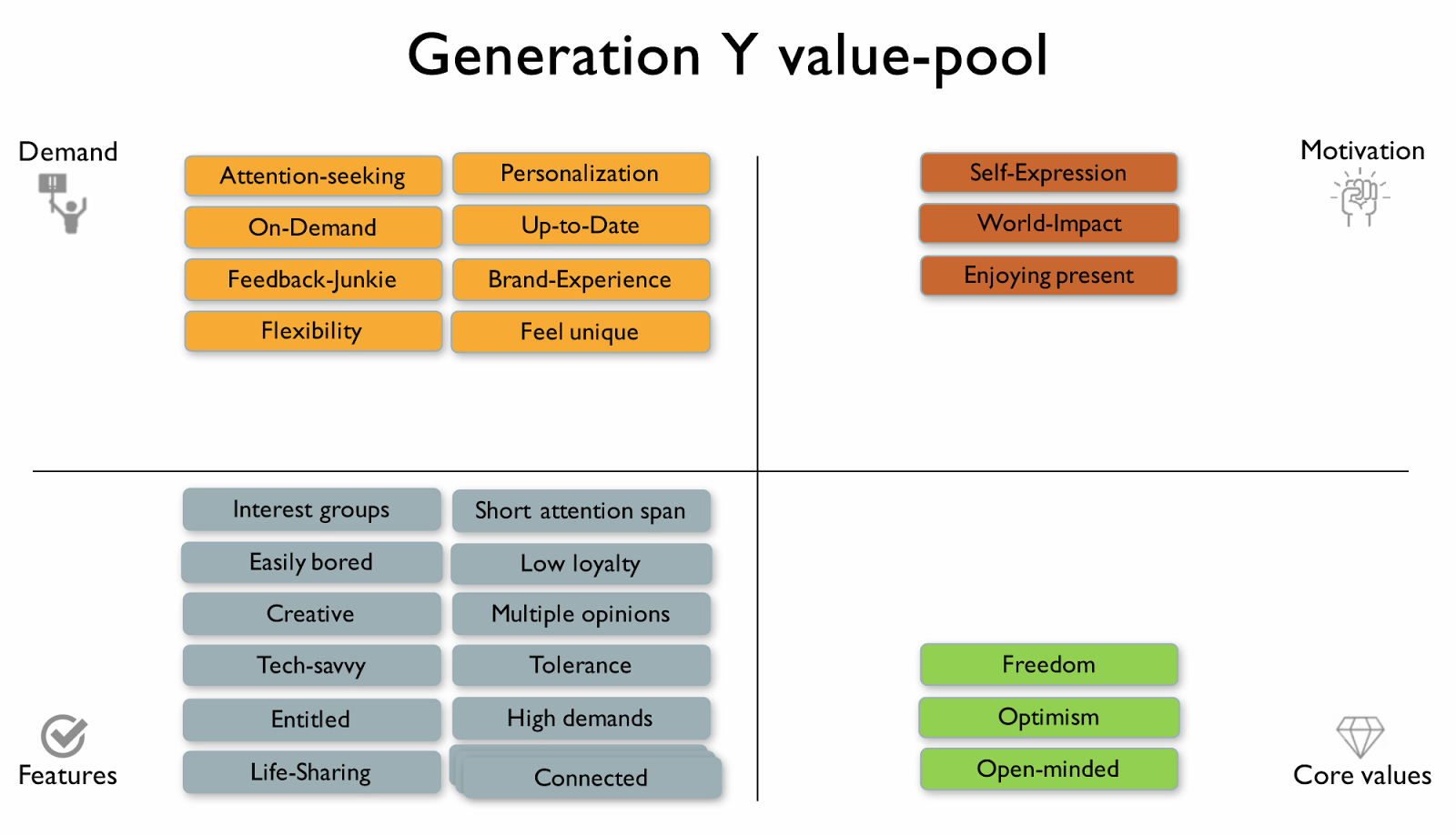 what is generation y pdf