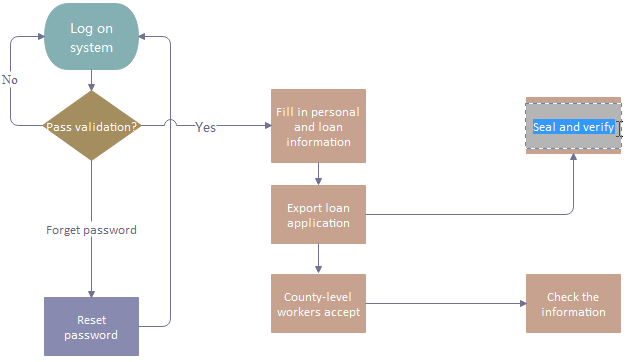 How To Create Software Testing Process Flowchart Olivia Camp Medium