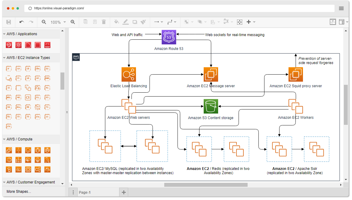 Aws 2019 Update The Most Powerful Aws Architecture Design Tool