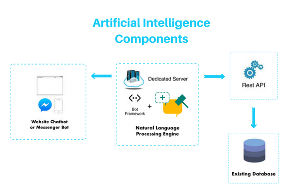 Ai Machine Learning Nlp And Deep Learning Chatbots