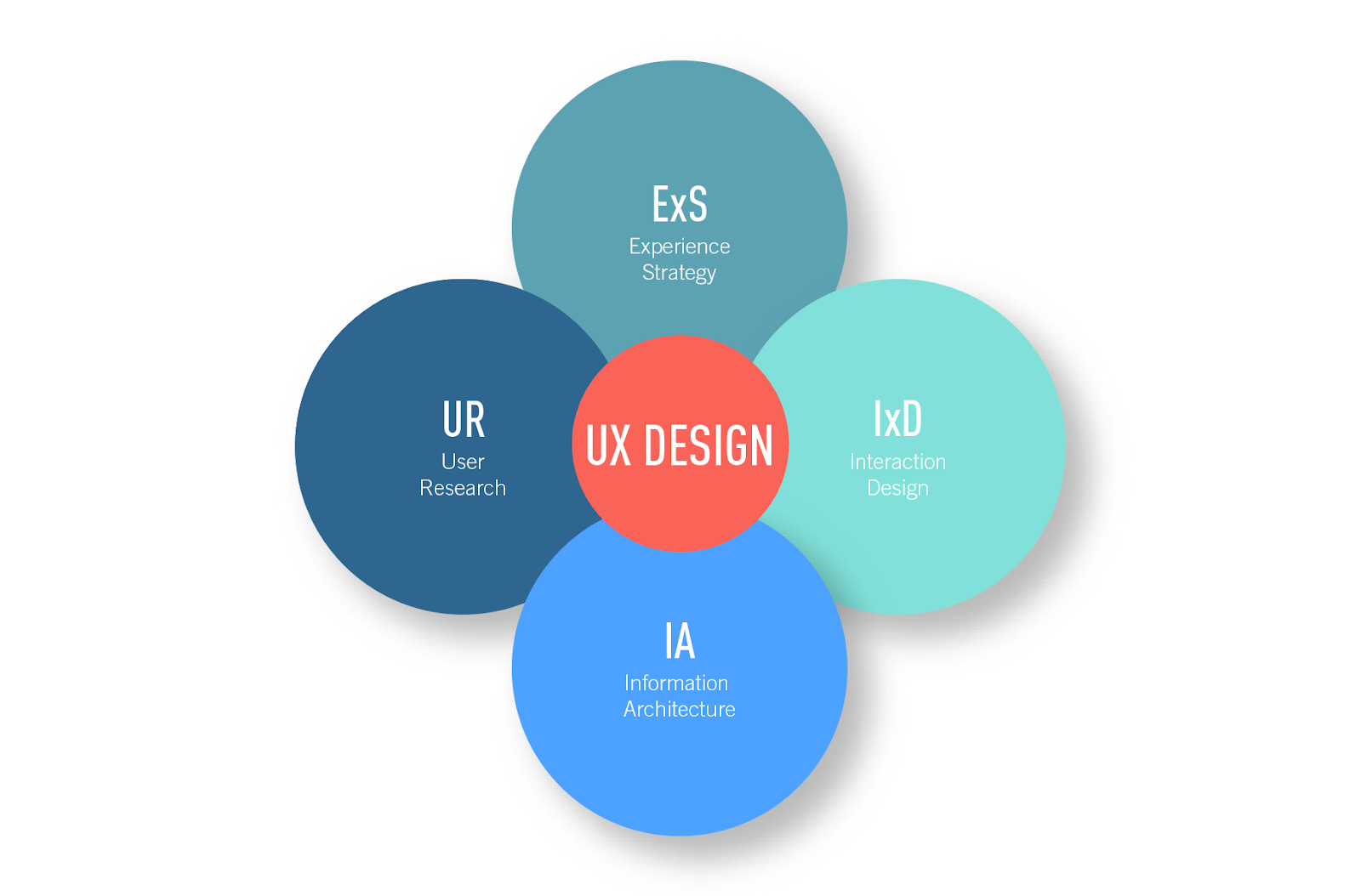 The Quadrants of UX Design, Explained by a UX Intern
